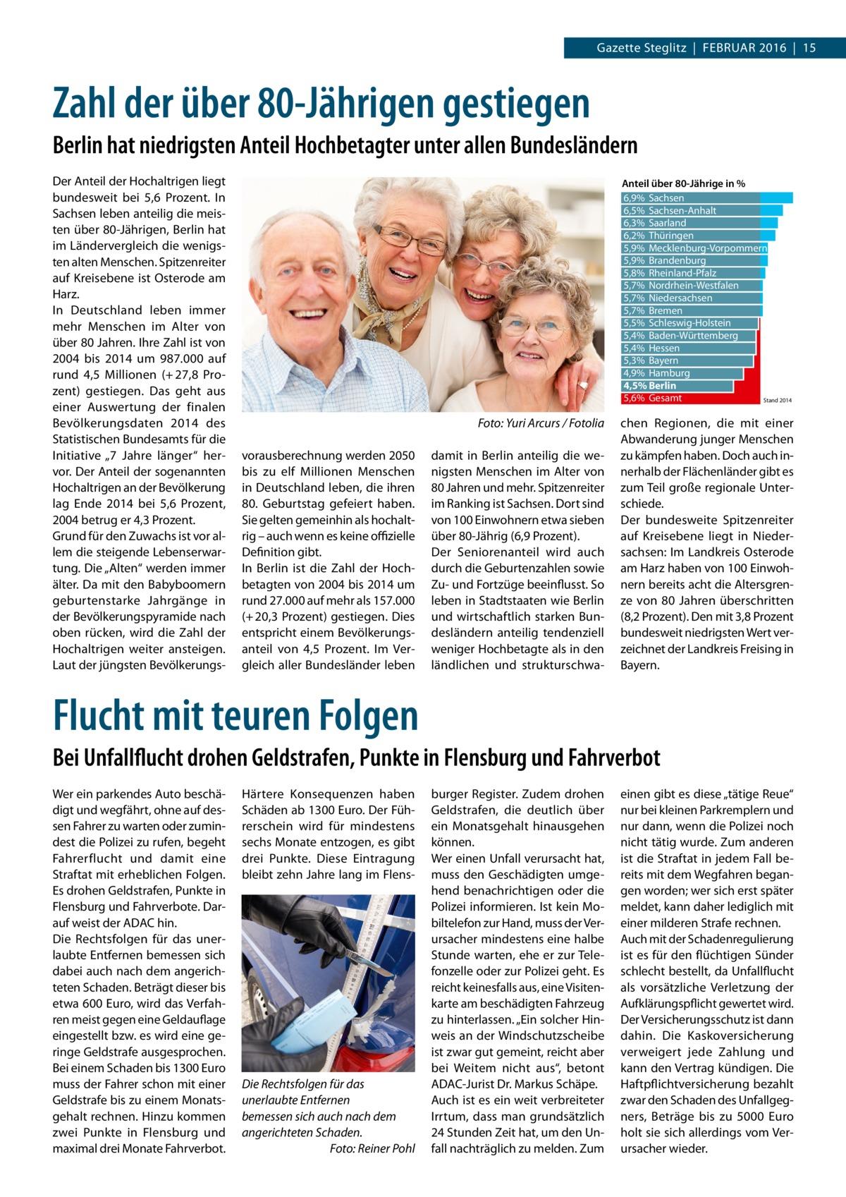 """Gazette Steglitz Februar 2016 15  Zahl der über 80-Jährigen gestiegen Berlin hat niedrigsten Anteil Hochbetagter unter allen Bundesländern Der anteil der Hochaltrigen liegt bundesweit bei 5,6 Prozent. In Sachsen leben anteilig die meisten über 80-Jährigen, berlin hat im Ländervergleich die wenigsten alten Menschen. Spitzenreiter auf Kreisebene ist Osterode am Harz. In Deutschland leben immer mehr Menschen im alter von über 80Jahren. Ihre Zahl ist von 2004 bis 2014 um 987.000 auf rund 4,5 Millionen (+ 27,8 Prozent) gestiegen. Das geht aus einer auswertung der finalen bevölkerungsdaten 2014 des Statistischen bundesamts für die Initiative """"7 Jahre länger"""" hervor. Der anteil der sogenannten Hochaltrigen an der bevölkerung lag ende 2014 bei 5,6 Prozent, 2004 betrug er 4,3Prozent. Grund für den Zuwachs ist vor allem die steigende Lebenserwartung. Die """"alten"""" werden immer älter. Da mit den babyboomern geburtenstarke Jahrgänge in der bevölkerungspyramide nach oben rücken, wird die Zahl der Hochaltrigen weiter ansteigen. Laut der jüngsten bevölkerungs Anteil über 80-Jährige in % 6,9% Sachsen 6,5% Sachsen-Anhalt 6,3% Saarland 6,2% Thüringen 5,9% Mecklenburg-Vorpommern 5,9% Brandenburg 5,8% Rheinland-Pfalz 5,7% Nordrhein-Westfalen 5,7% Niedersachsen 5,7% Bremen 5,5% Schleswig-Holstein 5,4% Baden-Württemberg 5,4% Hessen 5,3% Bayern 4,9% Hamburg 4,5% Berlin 5,6% Gesamt Stand 2014  Foto: Yuri Arcurs / Fotolia vorausberechnung werden 2050 bis zu elf Millionen Menschen in Deutschland leben, die ihren 80. Geburtstag gefeiert haben. Sie gelten gemeinhin als hochaltrig – auch wenn es keine offizielle Definition gibt. In berlin ist die Zahl der Hochbetagten von 2004 bis 2014 um rund 27.000 auf mehr als 157.000 (+ 20,3Prozent) gestiegen. Dies entspricht einem bevölkerungsanteil von 4,5 Prozent. Im Vergleich aller bundesländer leben  damit in berlin anteilig die wenigsten Menschen im alter von 80Jahren und mehr. Spitzenreiter im ranking ist Sachsen. Dort sind von 100einwohnern etwa siebe"""
