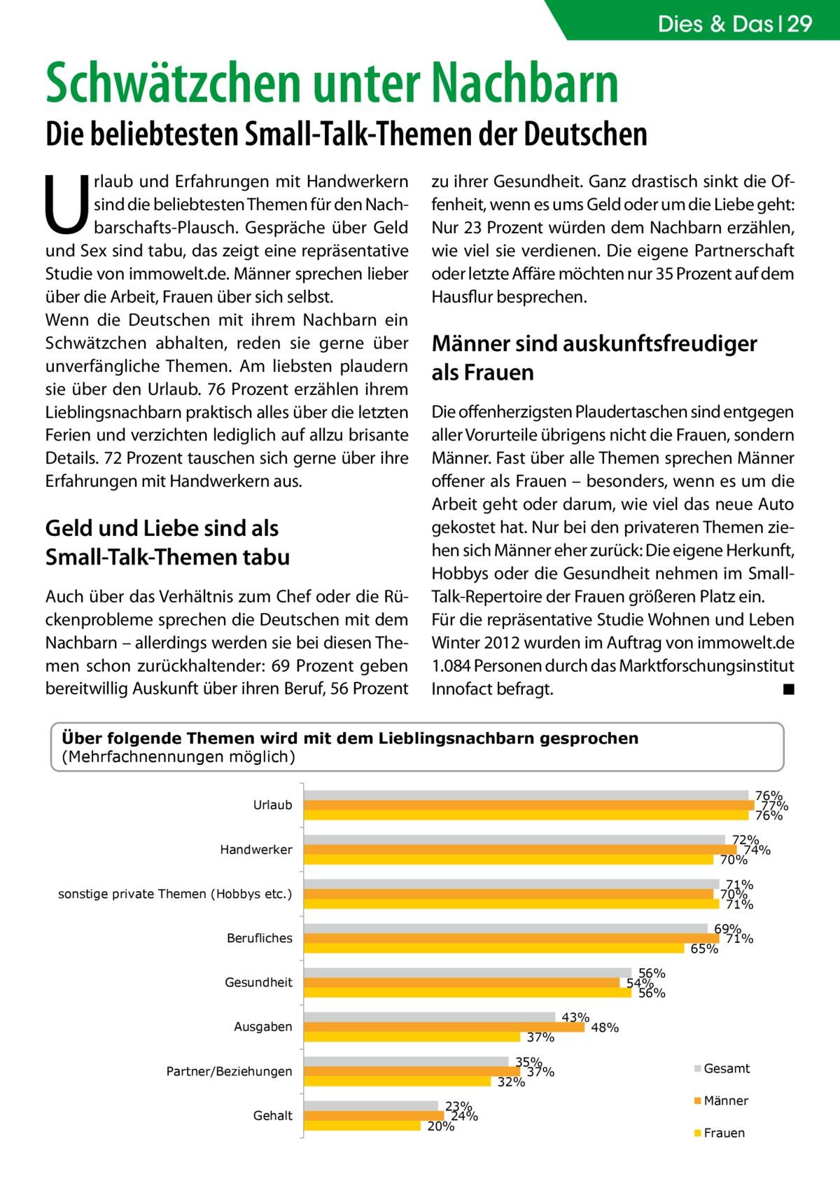 Dies & Das 29  Schwätzchen unter Nachbarn  Die beliebtesten Small-Talk-Themen der Deutschen  U  rlaub und Erfahrungen mit Handwerkern sind die beliebtesten Themen für den Nachbarschafts-Plausch. Gespräche über Geld und Sex sind tabu, das zeigt eine repräsentative Studie von immowelt.de. Männer sprechen lieber über die Arbeit, Frauen über sich selbst. Wenn die Deutschen mit ihrem Nachbarn ein Schwätzchen abhalten, reden sie gerne über unverfängliche Themen. Am liebsten plaudern sie über den Urlaub. 76 Prozent erzählen ihrem Lieblingsnachbarn praktisch alles über die letzten Ferien und verzichten lediglich auf allzu brisante Details. 72 Prozent tauschen sich gerne über ihre Erfahrungen mit Handwerkern aus.  Geld und Liebe sind als Small-Talk-Themen tabu Auch über das Verhältnis zum Chef oder die Rückenprobleme sprechen die Deutschen mit dem Nachbarn – allerdings werden sie bei diesen Themen schon zurückhaltender: 69 Prozent geben bereitwillig Auskunft über ihren Beruf, 56 Prozent  zu ihrer Gesundheit. Ganz drastisch sinkt die Offenheit, wenn es ums Geld oder um die Liebe geht: Nur 23 Prozent würden dem Nachbarn erzählen, wie viel sie verdienen. Die eigene Partnerschaft oder letzte Affäre möchten nur 35 Prozent auf dem Hausflur besprechen.  Männer sind auskunftsfreudiger als Frauen Die offenherzigsten Plaudertaschen sind entgegen aller Vorurteile übrigens nicht die Frauen, sondern Männer. Fast über alle Themen sprechen Männer offener als Frauen – besonders, wenn es um die Arbeit geht oder darum, wie viel das neue Auto gekostet hat. Nur bei den privateren Themen ziehen sich Männer eher zurück: Die eigene Herkunft, Hobbys oder die Gesundheit nehmen im SmallTalk-Repertoire der Frauen größeren Platz ein. Für die repräsentative Studie Wohnen und Leben Winter 2012 wurden im Auftrag von immowelt.de 1.084 Personen durch das Marktforschungsinstitut Innofact befragt. � ◾  Über folgende Themen wird mit dem Lieblingsnachbarn gesprochen (Mehrfachnennungen möglich) 76% 77% 76%  Urla
